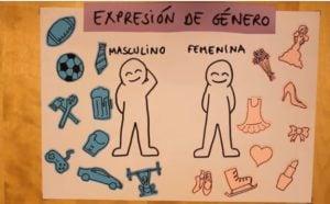 Tipos de Orientación Sexual